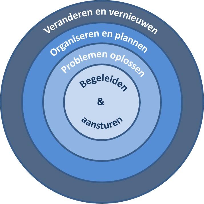 cirkel van kernactiviteiten